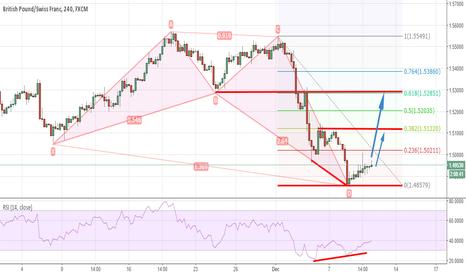 GBPCHF: GBPCHF Possible Bullish Move & BuySetup On 4H Chart