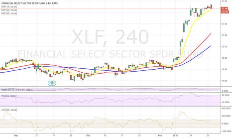 XLF: Short XLF
