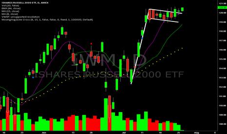 IWM: Long IWM on this daily bull flag breakout.