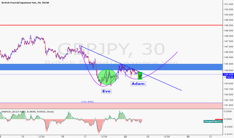 GBPJPY: Eve and Adam Double bottom??