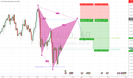 EURAUD: Potential Bearish Cypher Pattern on 1 Hour | EURAUD