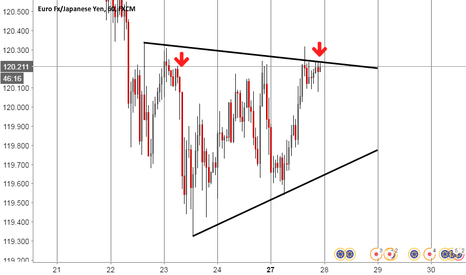 EURJPY: EUR JPY * Crazy Bears Are Comming...