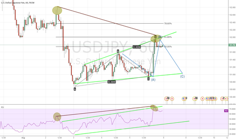 USDJPY: USDJPY Bearish Flag Pattern With Hidden Bearish Divergence