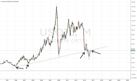 USOIL: Macro Oil Trend Line Resistance dating back to 1998