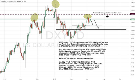 DXY: What can happen with DXY in upcoming ADP and NFP?
