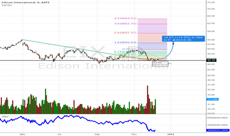 EIX: Going For 161 fibo from here