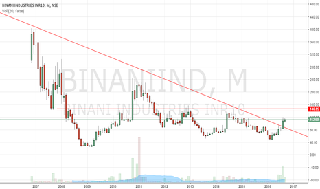 BINANIIND: Binani long term BO