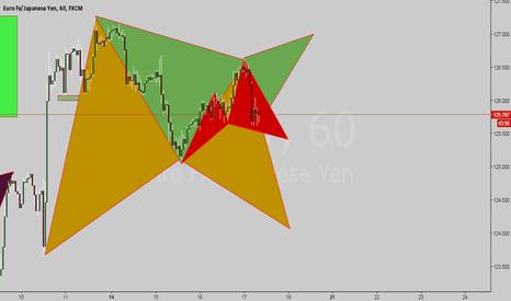 EURJPY: 3 patterns 1 chart