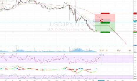 USDJPY: USDJPY - Bearish down to 100.400