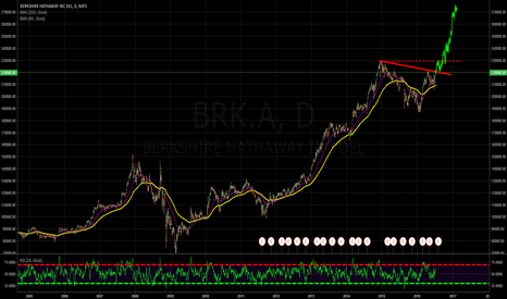 BRK.A: Is Berkshire on the hop?