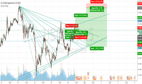 USDJPY: an idea for the next day