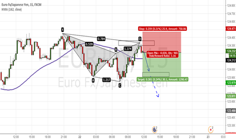 EURJPY: Cipher patten