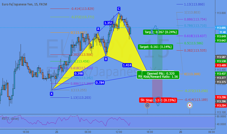 EURJPY: Potential Cypher @ 113,36
