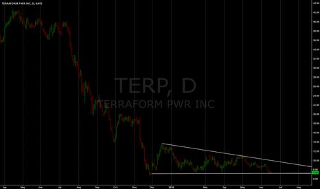 TERP: reversion level