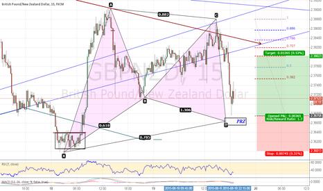 GBPNZD: Nice Bullish Gartley Pattern On GBPNZD
