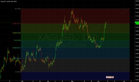 XAGUSD: Silver/USDollar Entering Potentially Wave 3 or Wave 5
