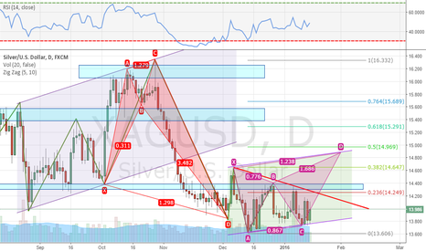 XAGUSD: Potential Targets