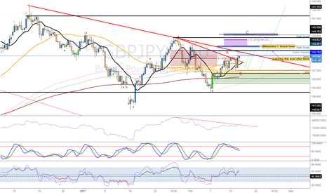 GBPJPY: GBPJPY and USDJPY: Reasons for the trade