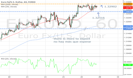 EURUSD: there is more to expect