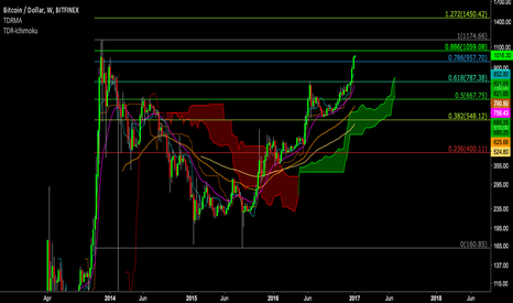 BTCUSD: Short 88.6% retrace of ATH