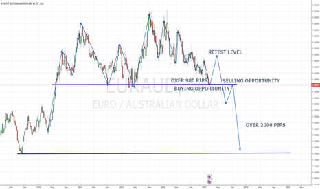 EURAUD: EURAUD BUY/SELL LONG-TERM PLAN