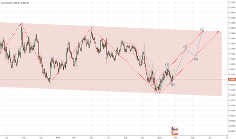 EURUSD: eurusd big move ahead