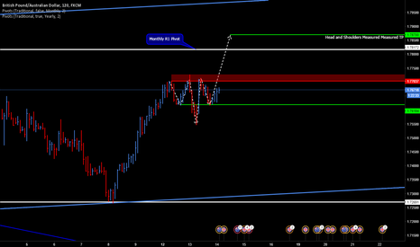 GBPAUD: Long GBPAUD on inverse Head and Shoulders Break and Hold