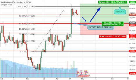 GBPUSD: GBPUSD Exploded higher last week. Minor Pull back Strategy