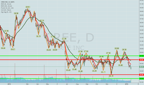 "CREE: CREE EARNINGS -- A NONSTANDARD ""EXPECTED MOVE"" SETUP"