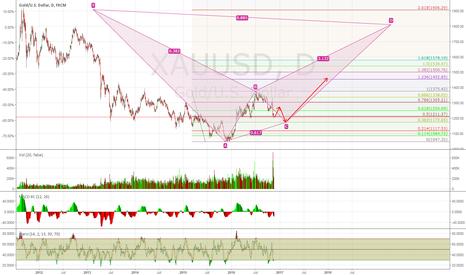 XAUUSD: Good Risk/Reward Ratio to Buy Gold at this Level