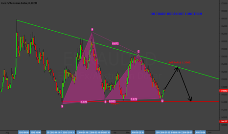 EURAUD: EURAUD SELL SETUP FROM TREND HIGH