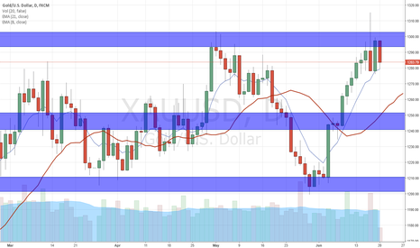XAUUSD: XAUUSD, we exited trade and waiting for evidence at zone