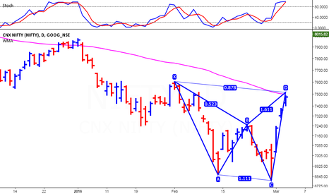 NIFTY: Nifty - Bearish Harmonic