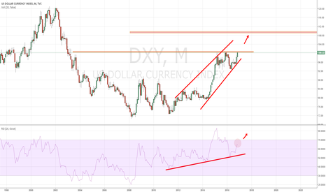 DXY: DXY: USDOLLAR is going higher