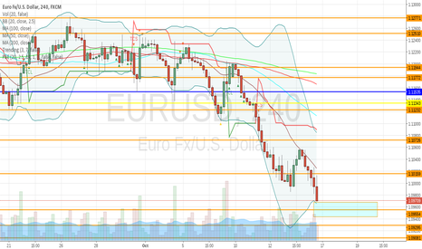 EURUSD: EURUSD is oversold.  A bounce is expected
