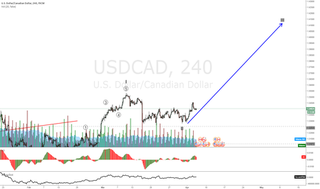 USDCAD: USDCAD to continue up on CAD weakness
