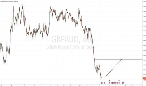 GBPAUD: Bullish GBPAUD