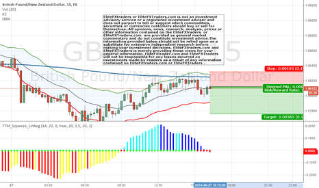 GBPNZD: Going short on GBPNZD
