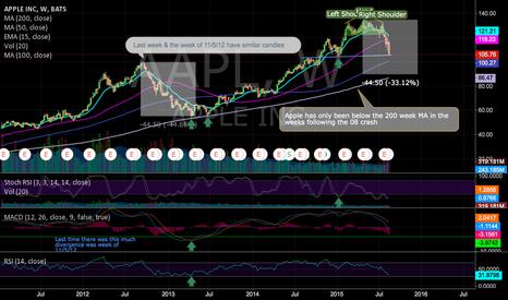 AAPL: Apple Short based on fall 2012 trend.