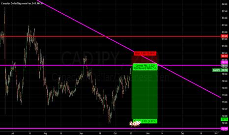 CADJPY: CADJPY sell