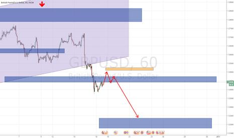 GBPUSD: GBP/USD sell от коррекции