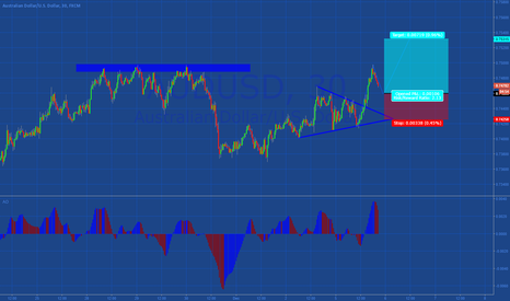 AUDUSD: Long AUD/USD one more up