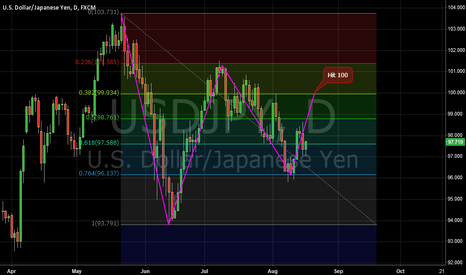 USDJPY: Possible USDJPY Hit 100 Here