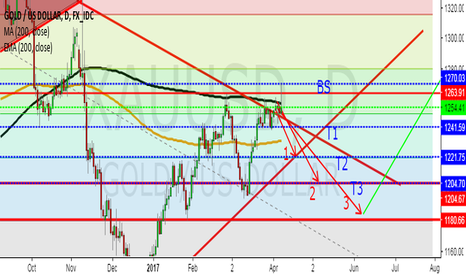 XAUUSD: Gold's channel between it's moving averages.