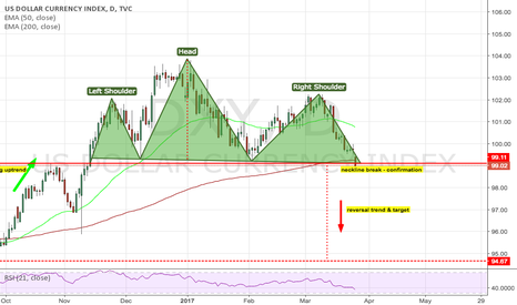 DXY: DXY: H&S in daily ?