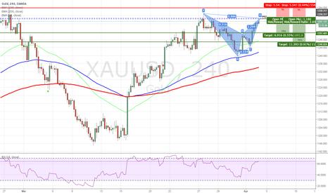 XAUUSD: XAUUSD - Bearish Bat on H4 Chart