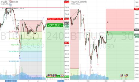 BTCUSD: Bitcoin third wave short opportunity