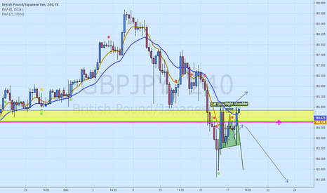 GBPJPY: Potential head and shoulders forming on hourly GBPUSD chart