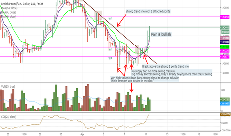 GBPUSD: GBPUSD Launches the mark up