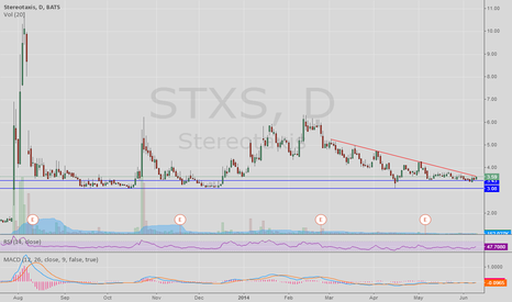 STXS: STXS Daily